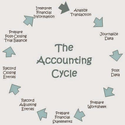 9 best Accounting Class images on Pinterest | Accounting ...