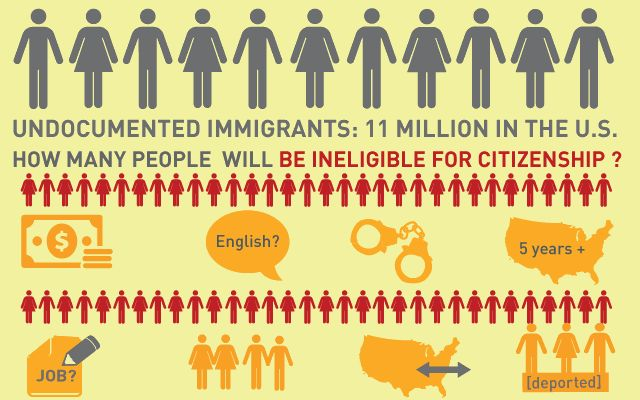 How Millions Could Get Cut Out of Immigration Reform [Infographic] - COLORLINES