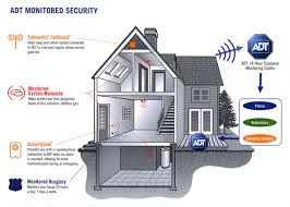 Home Security system while looking to find reassurance when it comes to your loved ones, an alarm system might help make the impact on help your house is feel secure. http://www.cash-advance-policy.info/the-merits-of-home-security-system/