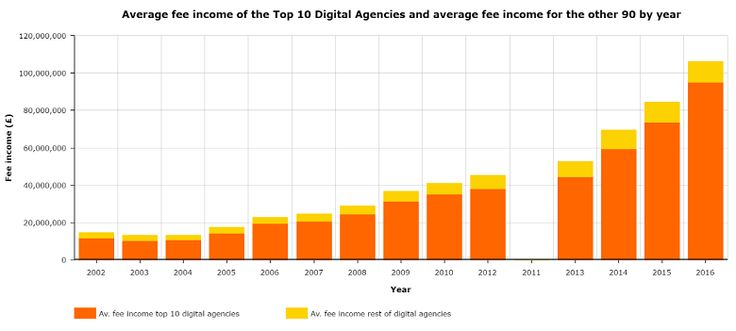 The all-new Top 100 Digital Agencies report is back with a bang.
