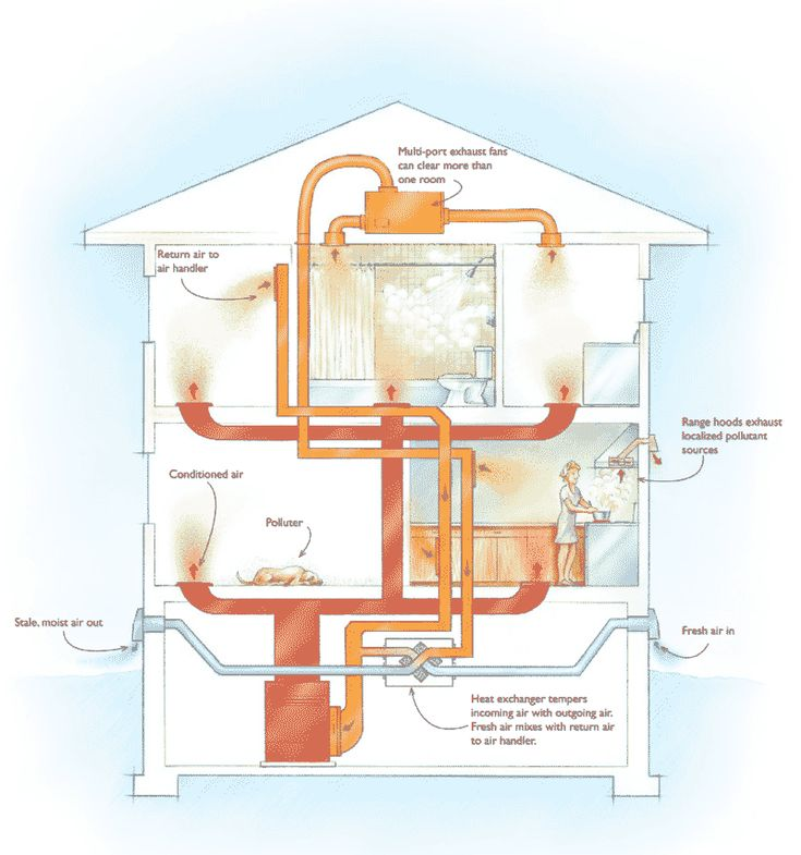 6 ways to ventilate your home and which is best - Best heating system for house ...