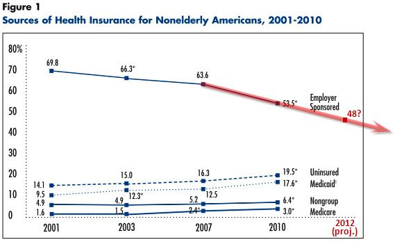 Employers sponsored health insurance is on the wane in the US.
