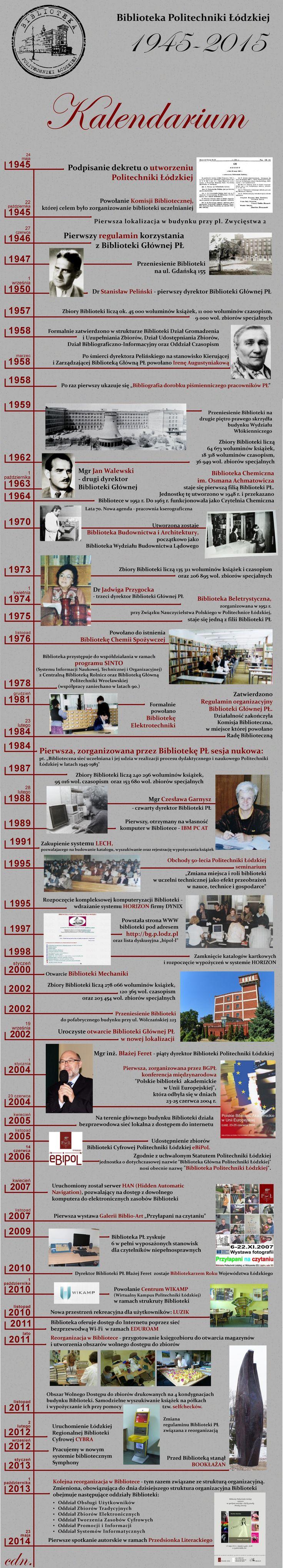 Kalendarium Biblioteki - lata 1945-2015