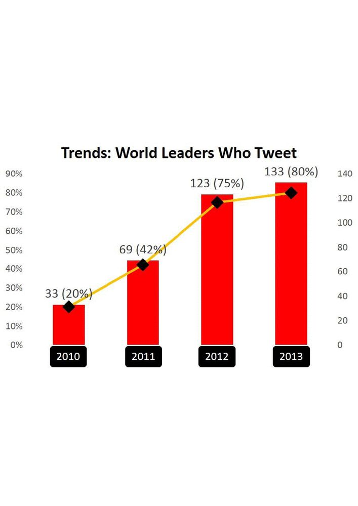 With 80% of world leaders now using Twitter, The Digital Policy Council (DPC) research entitled 'The World Leaders on Twitter Ranking Report' reviews heads of state. More more at Brand Republic's The Wall