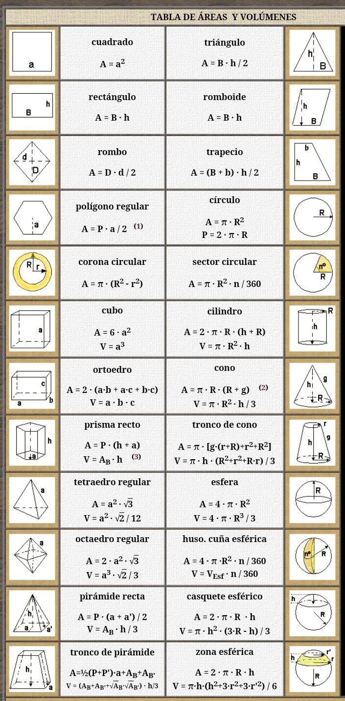 Formules d'area i volum