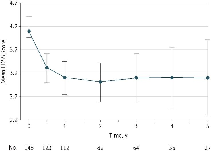 Association of Nonmyeloablative Hematopoietic Stem Cell Transplantation With Neurological Disability in Patients With Relapsing-Remitting Multiple Sclerosis