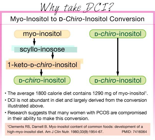 Uncover the secrets of D-chiro-inositol.  #PCOS