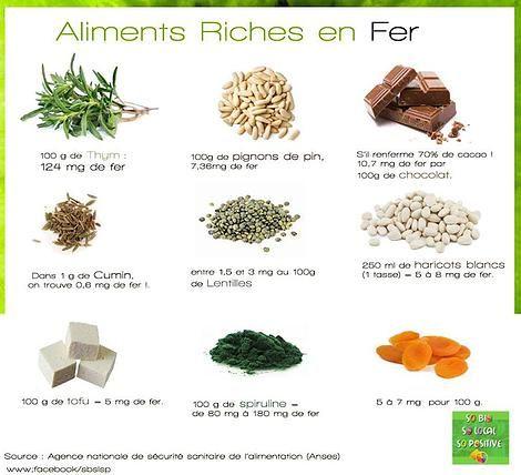 Aliments riches en fer                                                                                                                                                                                 Plus