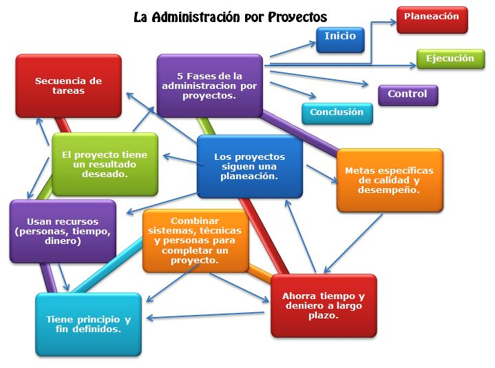 93 best images about negocios direcci n on pinterest for Oficina de proyectos