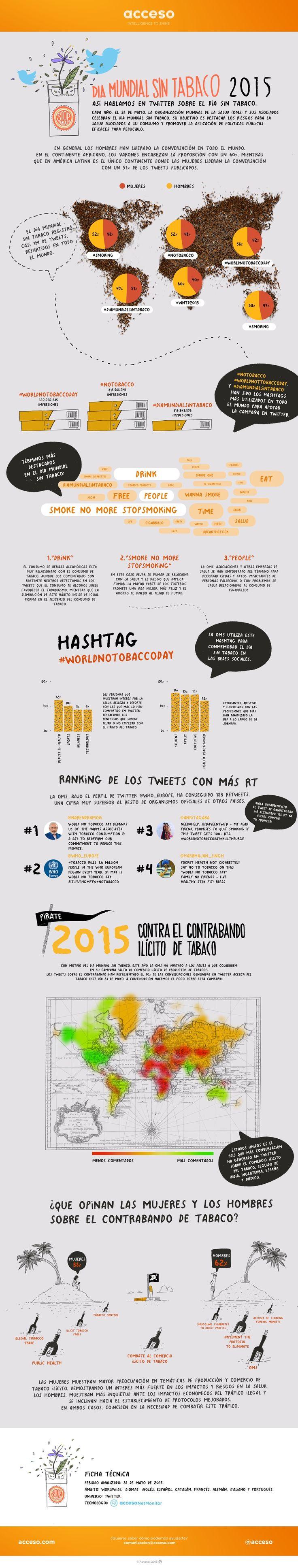 Descubre cómo se vivió el día Mundial Sin Tabaco en Twitter