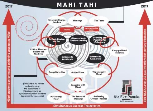 This kaupapa of Kia Eke Panuku and the Simultaneous Success Trajectories promote 'a new way of being' for schools and their Māori students.