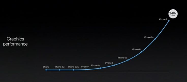 Carlos Medeiros - Moda Masculina: Lançamento: Novo iPhone 7 e novo Apple Watch 2