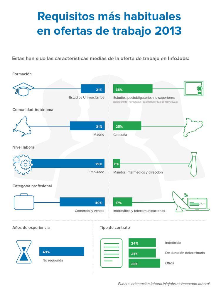 Requisitos más habituales en las ofertas de trabajo (Informe Anual Esade)
