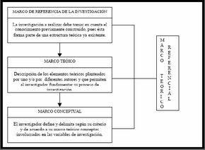 El marco conceptual de la investigación es parte de la postura que mantiene el investigador en el desarrollo del trabajo