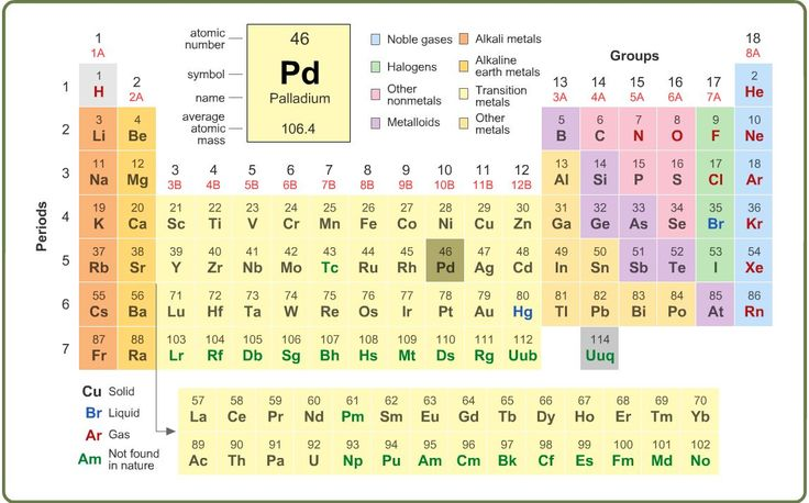 240 best chemistry images on pinterest periodic table tables and grade science learning activity interactive periodic table learning liftoff free parenting education and homeschooling resources urtaz Choice Image