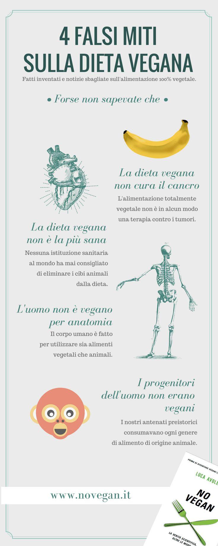 Un'infografica con 4 delle principali bufale che circolano sulla dieta vegana. Sono approfondite nel libro No Vegan di Luca Avoledo (Sperling & Kupfer).