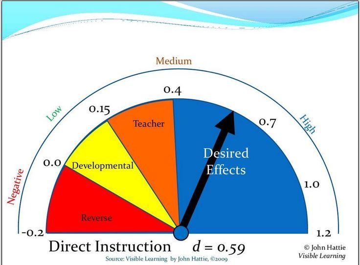 Directe instructie is zeer effectief volgens meer dan 300 wetenschappelijke studies, John Hattie, Visible Learning (@onderwijsgek)