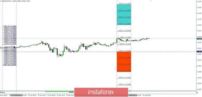 Trailing Stop Expert Advisor Chart Bar Chart Line Chart