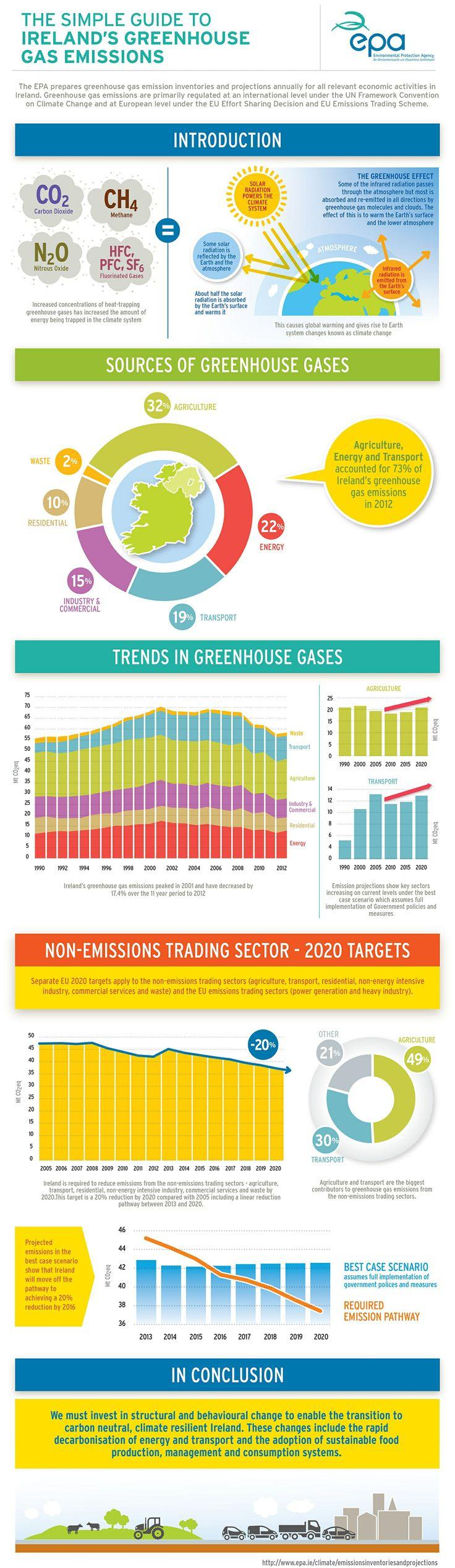 Ireland's Greenhouse Gas Emisisons