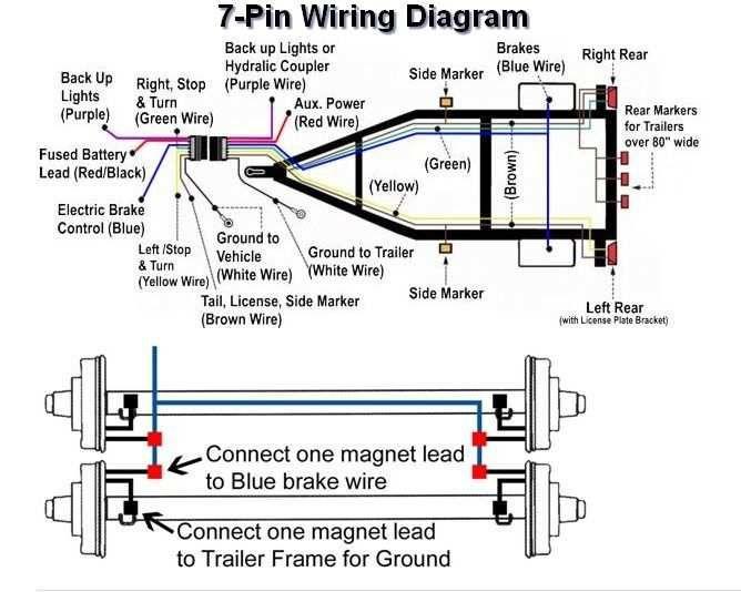 7 pin trailer plug wiring diagram au