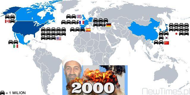 Motor vehicle production 2000