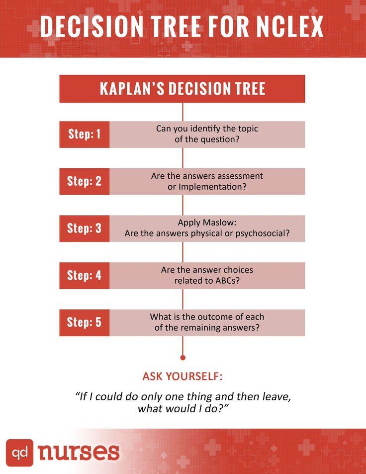 Best  Decision Tree Ideas On   Kaplan Decision Tree
