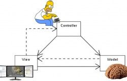 Introduction to MVC Architecture