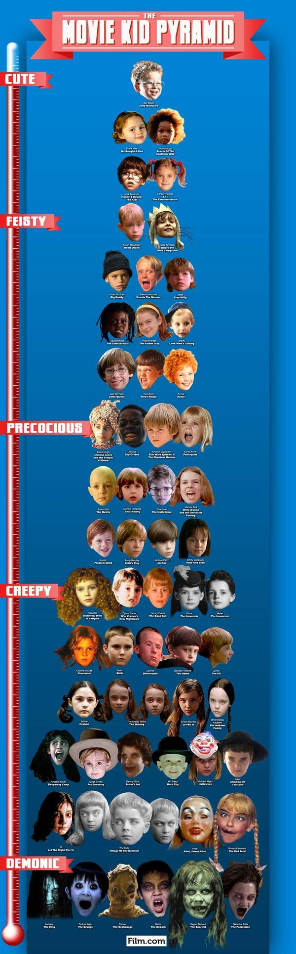 The Movie Kid Pyramid: From Cute to Demonic