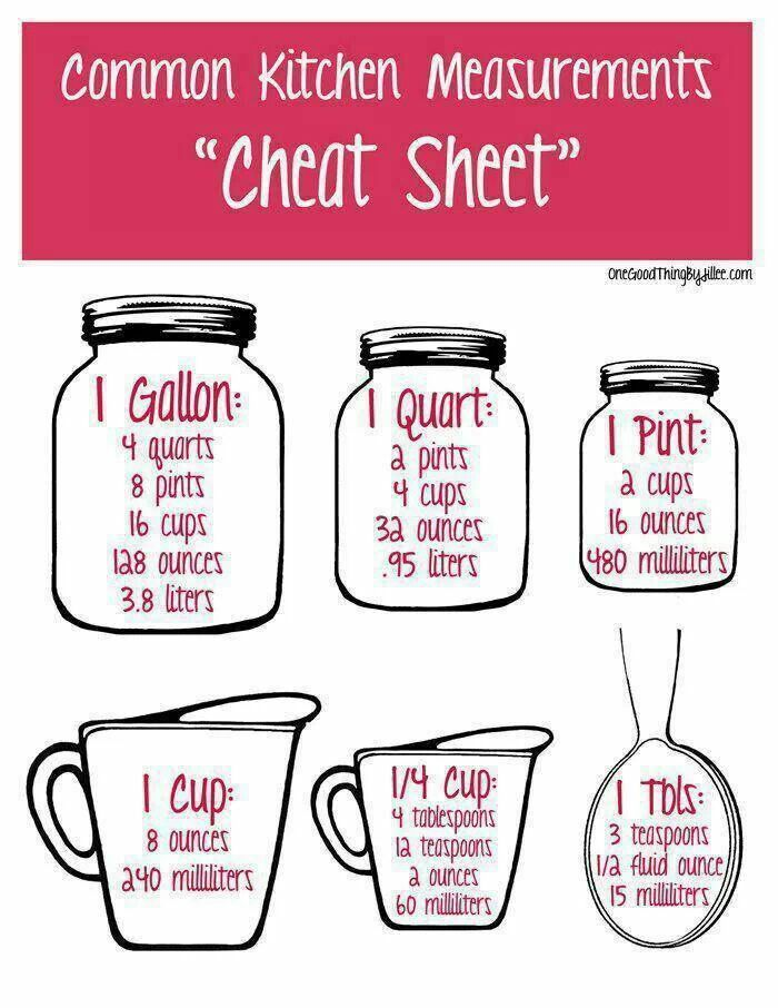 Common kitchen measurements cheat sheet