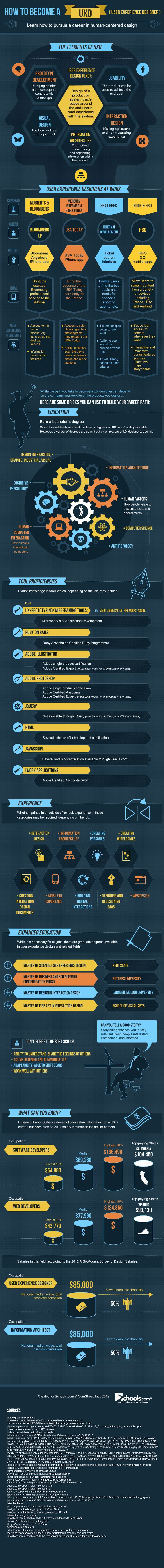 Infographic: How to Become UX Designer