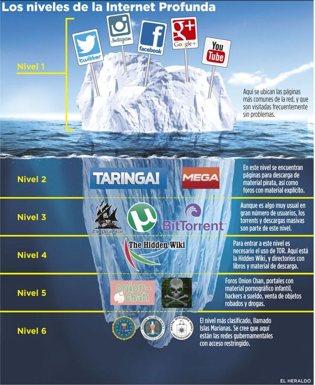 Qué es la #DeepWeb o #Internet Profunda