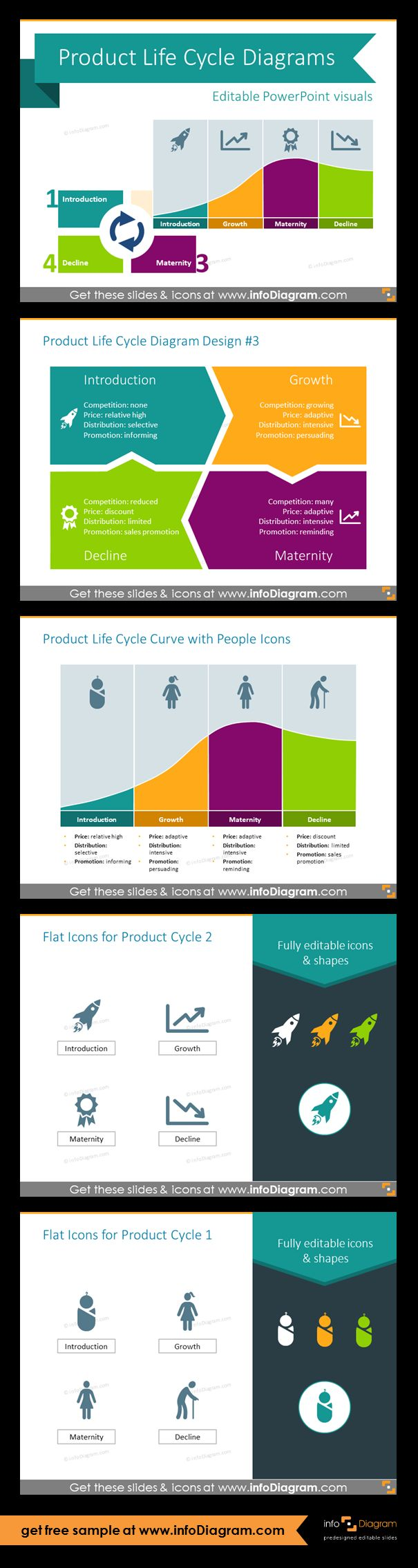 Collection of Product Cycle Curve layouts as pre-designed PowerPoint slides. Use this template to to present stages of product development. Design variations of product life cycle diagram: matrix, illustrated by concept icons and people symbols. Flat icons for illustrating PLC curve.