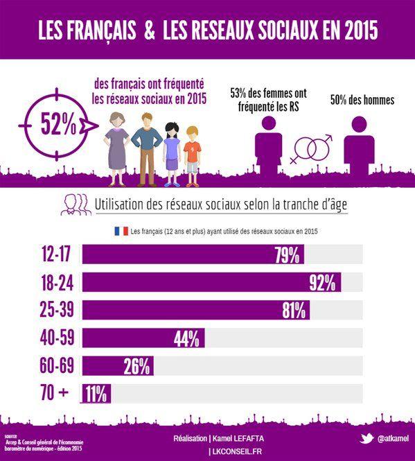Qui sont les utilisateurs français des réseaux sociaux?