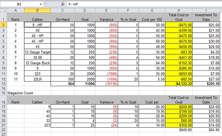 Ammo Inventory Spreadsheet Free Download Inventory