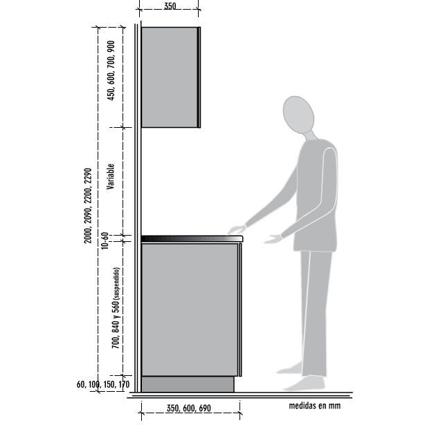 Medida mesa bar pesquisa google ergonomia mesas de for Medidas de muebles de cocina en kit