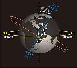 Суточное вращение Земли — Википедия