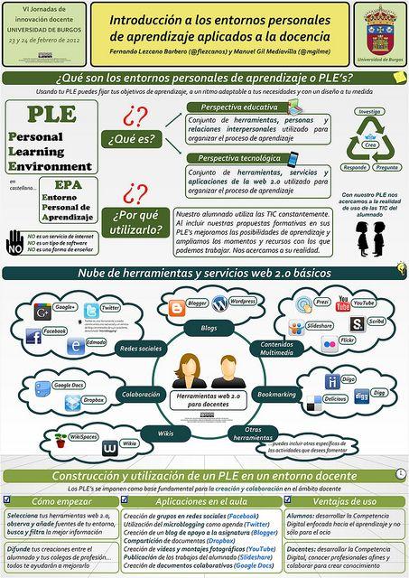 Introducción a los entornos personales de aprendizaje aplicados a la docencia by mgilme, via Flickr