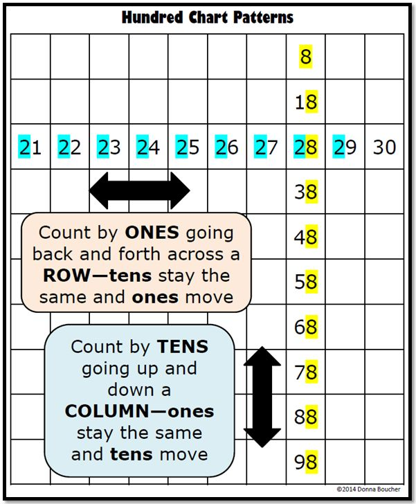 Here's a great post with a number of suggestions on using the 100 board for instruction.