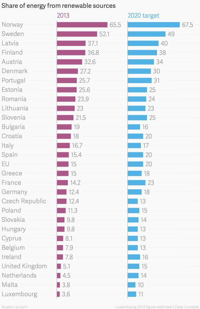 Three European countries have already hit their 2020 renewable energy goals - Quartz
