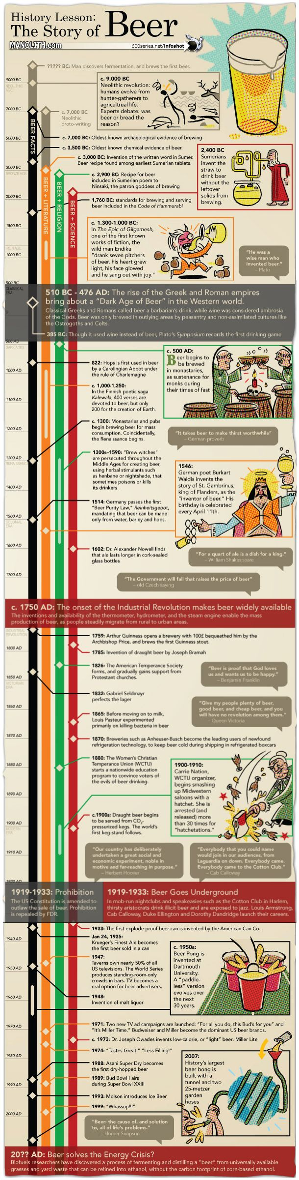 This infographic provides a very thorough timeline for the history of beer from 9,000B.C to modern day. It gives information of the humble beginnings