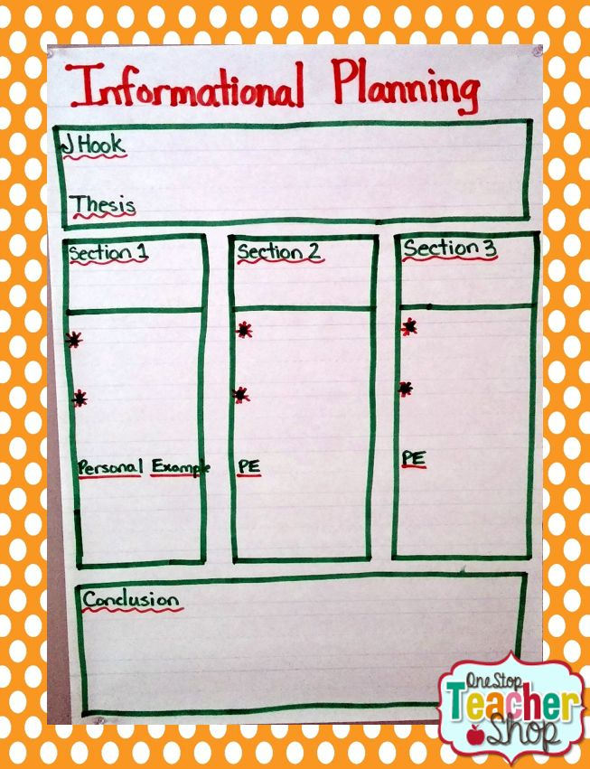 Informational Planning Anchor Chart.  Graphic Organizer for Writer's Workshop