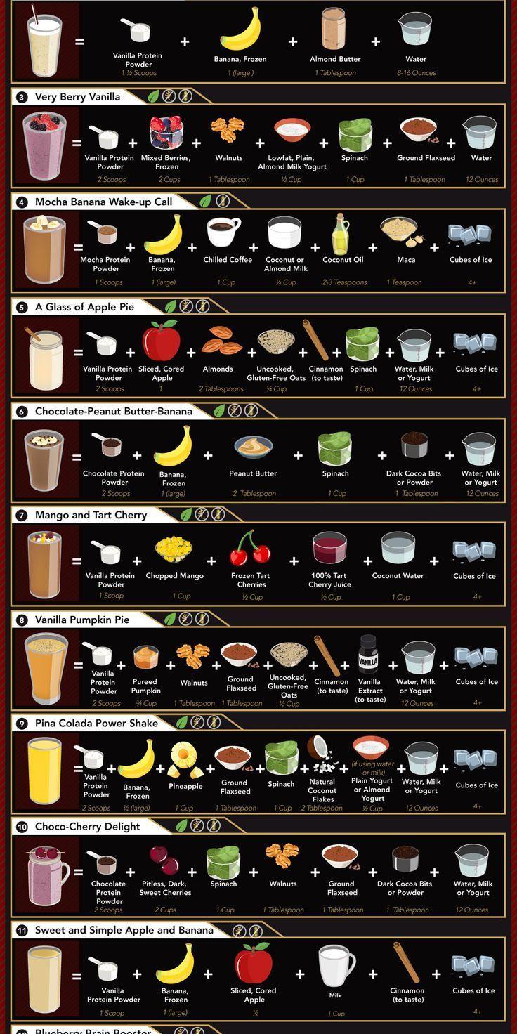 Anleitung zu verschiedenen Proteinshakes: coolguid…