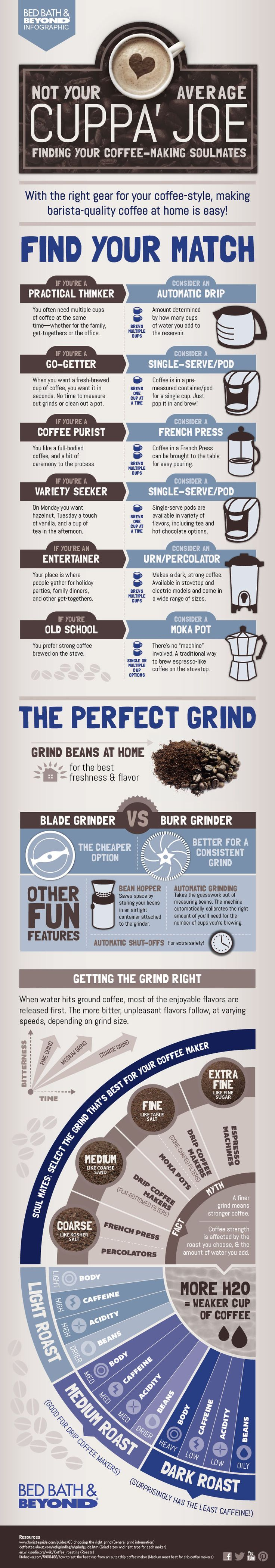 Bed bath beyond french press - What Kind Of Coffee Person Are You Find Out More With This Infographic