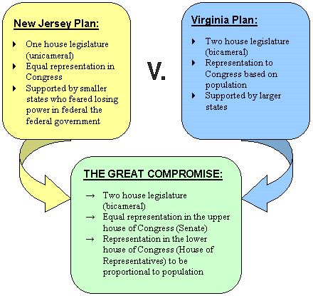 Compromises of the constitutional convention essay
