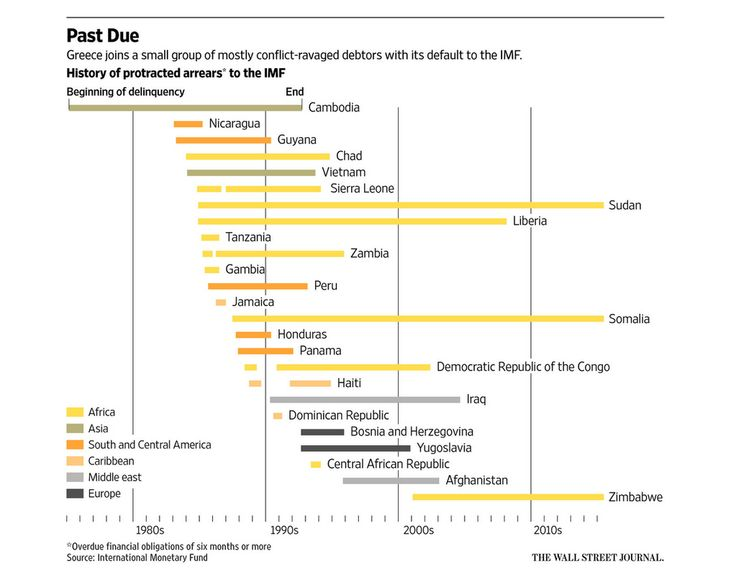 History of protracted arrears to the IMF