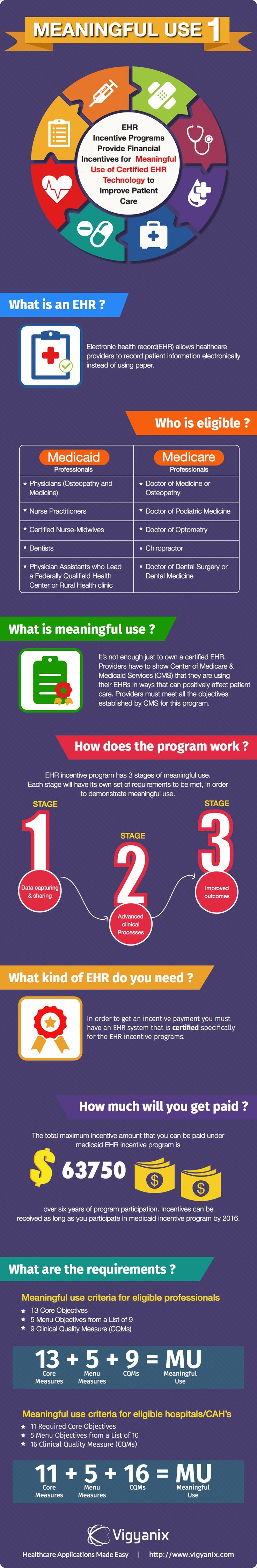 Lets explore in this infographic meaningful use stage 1, its objectives, meaning and the requirements to be met to participate in EHR incentive program.