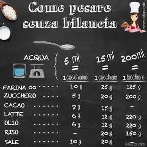 Pesare senza bilancia: http://www.misya.info/guide/come-pesare-senza-bilancia