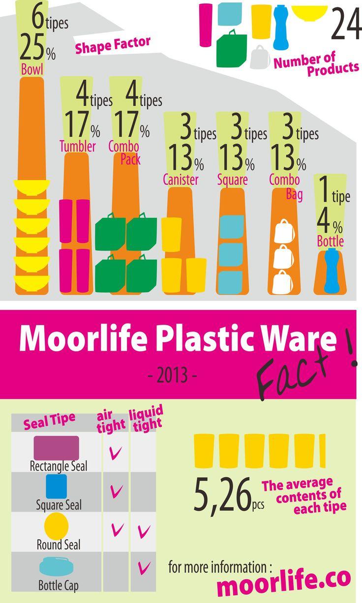 Moorlife Product fact 2013 Berisi mengenai infographics tentang spesifikasi produk Moorlife, dari bentuk ukuran dan jenis kekedapan