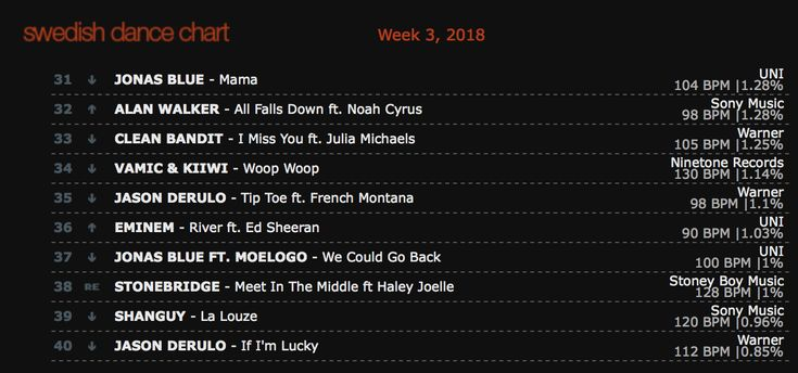 Thank you Sweden DJs for the love on MEET IN THE MIDDLE - just re-entered Swedish Dance Chart at #38! http://smarturl.it/MITMstores #stonebridge #haleyjoelle #MITM #stoneybymusic #house