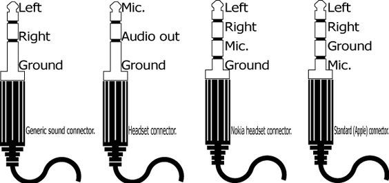 Common 3.5mm 1/8 inch audio jacks and their pinouts:   TechnoSyndicate